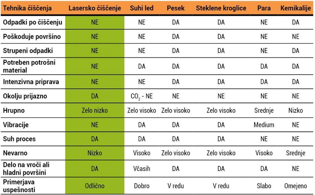 tabela s primerjavo laserskega čiščenja z ostalimi tehnologijami in načini čiščenja v industriji